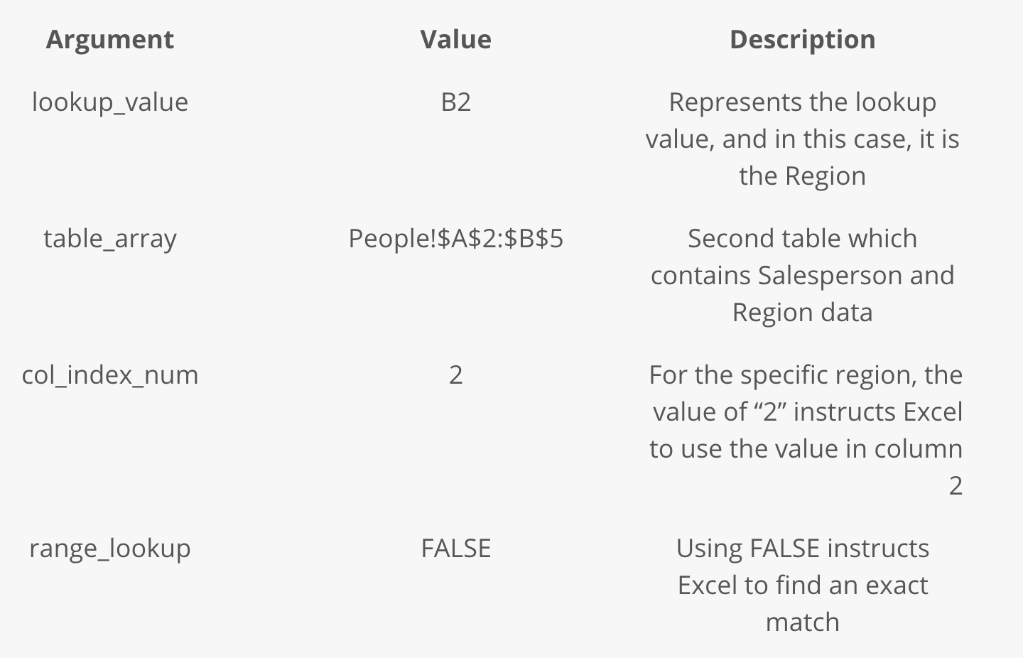 How to use Excel's most popular function – the Vlookup (step-by-step