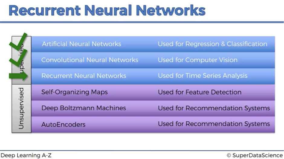 Recurrent Neural Networks (RNN) - The Idea Behind Recurrent Neural