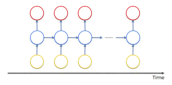 Recurrent Neural Networks (RNN) - The Idea Behind Recurrent Neural