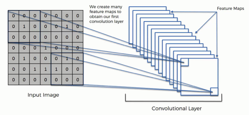 The Ultimate Guide to Convolutional Neural Networks (CNN) - Blogs