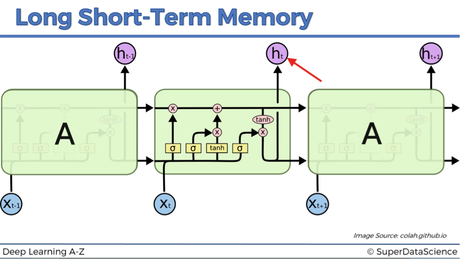 The Ultimate Guide to Recurrent Neural Networks (RNN