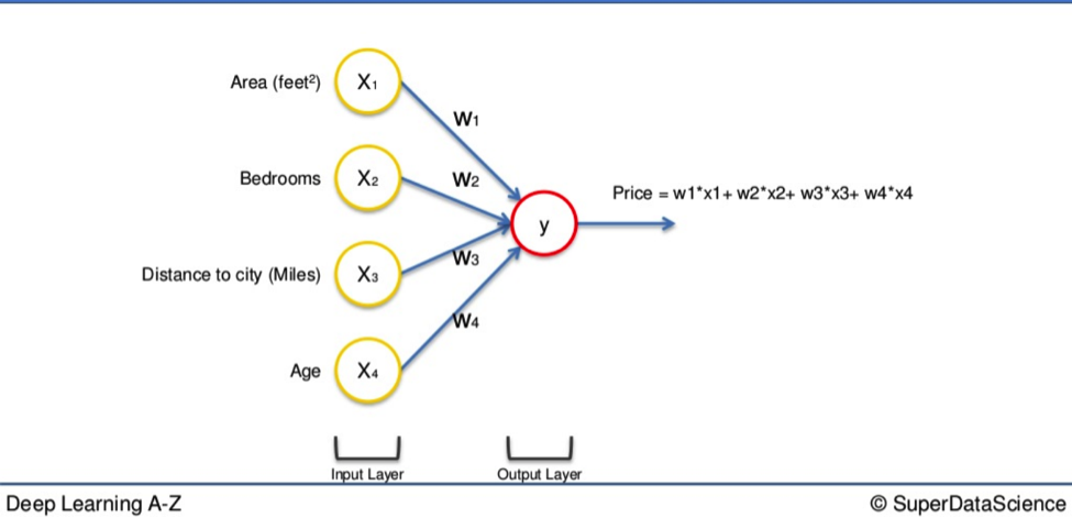 The Ultimate Guide to Artificial Neural Networks (ANN) - Blogs
