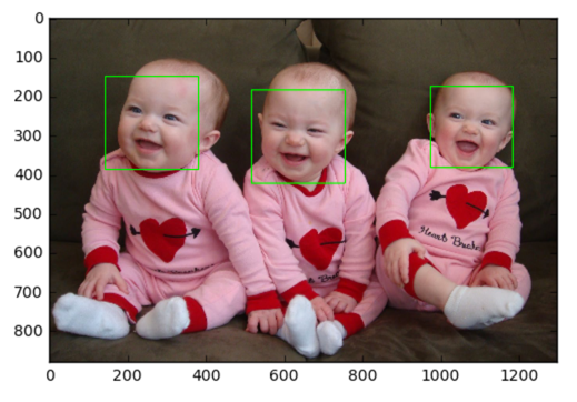 Face detection using OpenCV and Python: A beginner's guide - Blogs