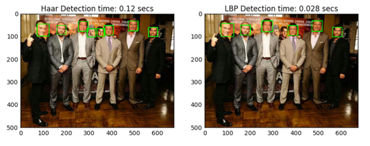 Face detection using OpenCV and Python: A beginner's guide