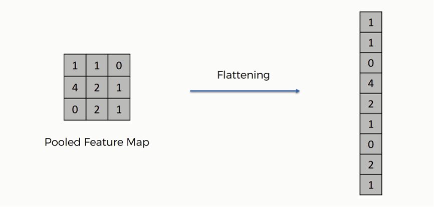 Convolutional Neural Networks (CNN): Step 3 - Flattening