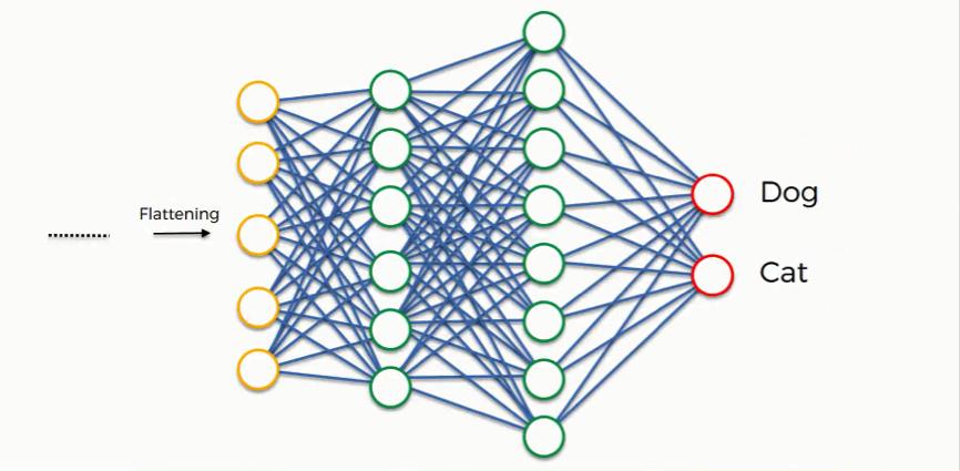 Convolutional Neural Networks (CNN): Step 4 - Full Connection